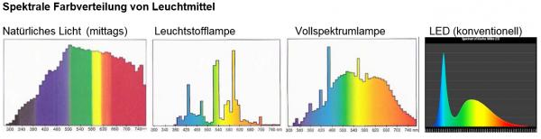 Spektrale Frabverteilung von Leuchtmittel